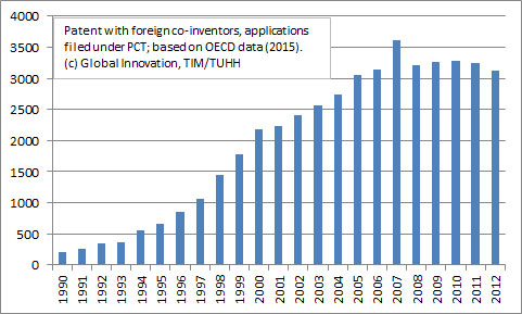 Patents as Indicators of Global Innovation
