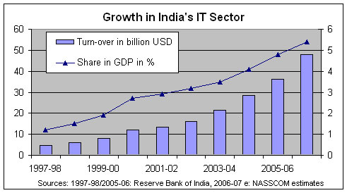 indian it industry India is a global driver in the  it contributed 93% to india's gdp in fy 2015-16 3 the industry is known for its cost competitiveness and high quality .